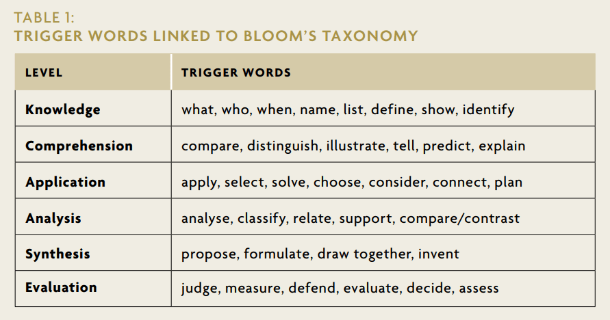 TRIGGER WORDS LINKED TO BLOOM'S TAXONOMY