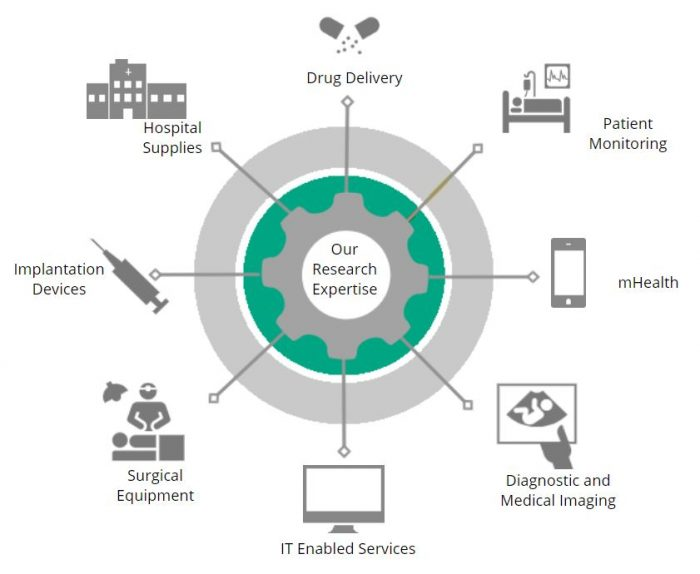 Diagram showing Impact Health's research expertise