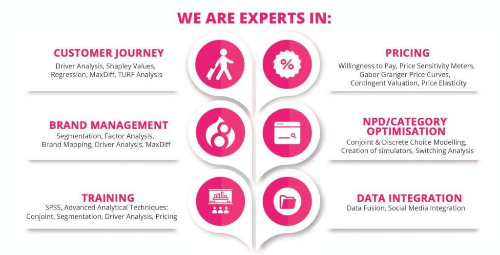 Advanced Analytics team areas of expertise