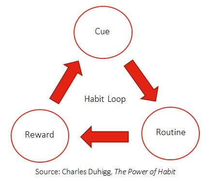 The Habit Loop: Cue-Routine-Reward
