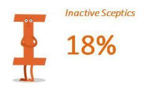 Inactive Sceptics: 18%