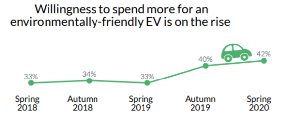 Willingnes to spend more for an environmentall-frendly EV is on the rise: 33% Spring 2018, 34% Autumn 2018, 33% Spring 2019, 40% Autumn 2019, 42% Spring 2020