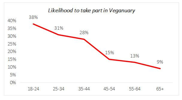 Graph showing likelihood of various age groups to take part in Veganuary