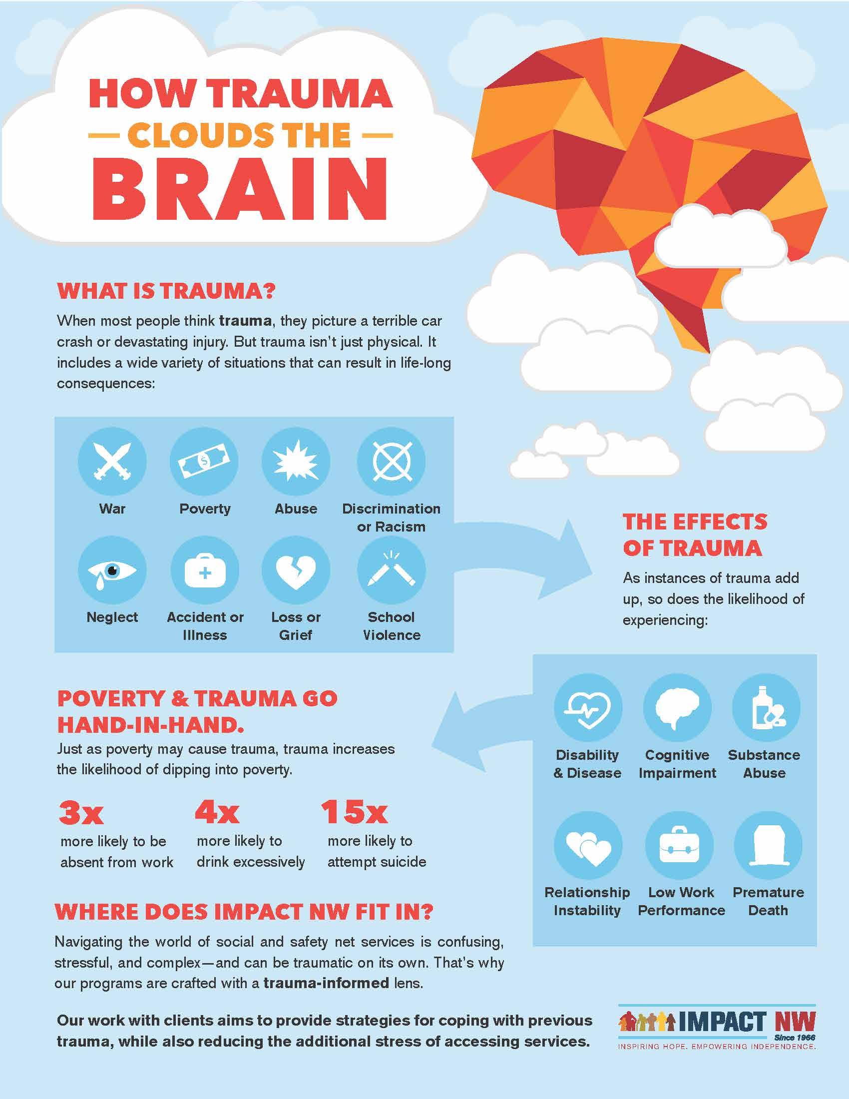 Trauma Infographic Impact Nw