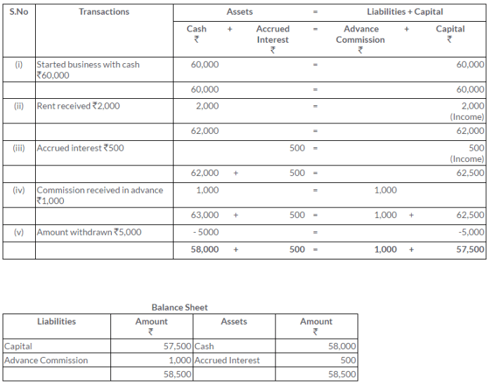 ts-grewal-solutions-class-11-accountancy-chapter-5-accounting-equation-Q11