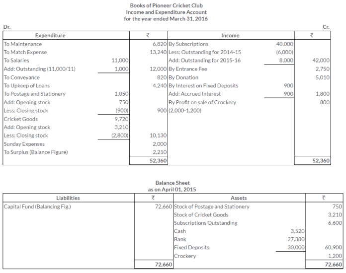 ts-grewal-solutions-class-11-accountancy-chapter-20-financial-statements-of-not-for-profit-organisations-44-2