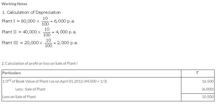 ts-grewal-solutions-class-11-accountancy-chapter-13-depreciation-7-1