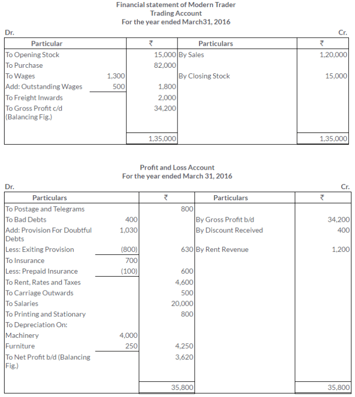 ts-grewal-solutions-class-11-accountancy-chapter-18-adjustments-preparation-financial-statements-20-2