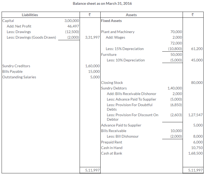 ts-grewal-solutions-class-11-accountancy-chapter-18-adjustments-preparation-financial-statements-30-4