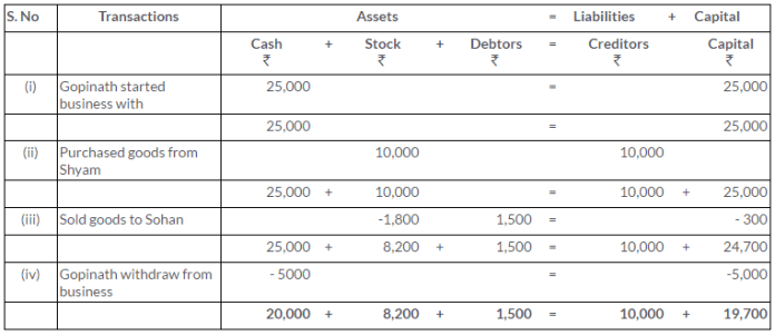 ts-grewal-solutions-class-11-accountancy-chapter-5-accounting-equation-Q2