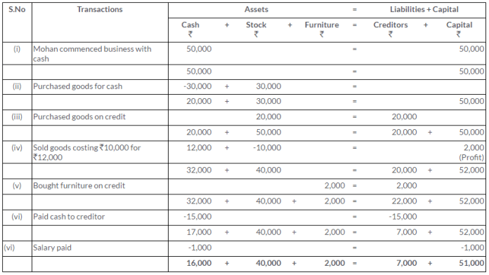 ts-grewal-solutions-class-11-accountancy-chapter-5-accounting-equation-Q8