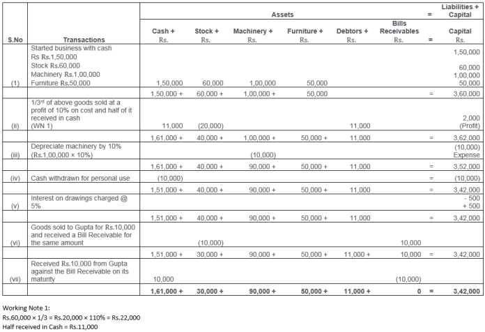 ts-grewal-solutions-class-11-accountancy-chapter-5-accounting-equation-Q16