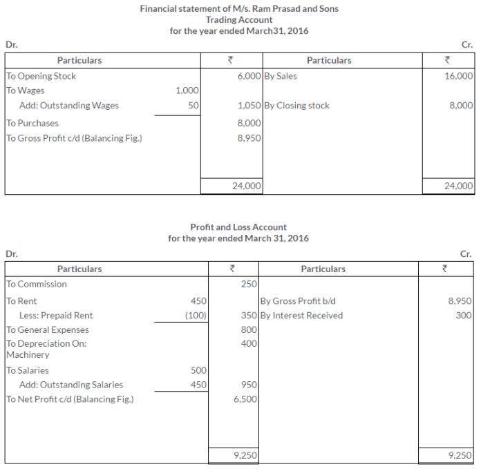 ts-grewal-solutions-class-11-accountancy-chapter-18-adjustments-preparation-financial-statements-4-2