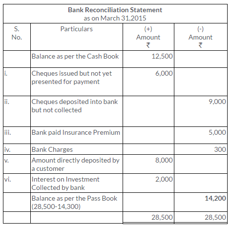 ts-grewal-solutions-class-11-accountancy-chapter-11-bank-reconciliation-statement-8-2