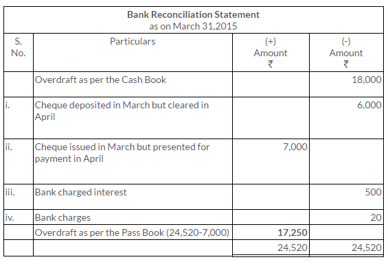 ts-grewal-solutions-class-11-accountancy-chapter-11-bank-reconciliation-statement-18