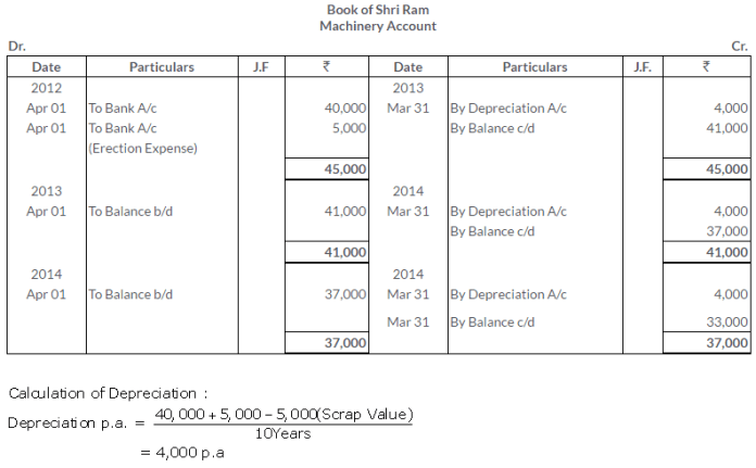 ts-grewal-solutions-class-11-accountancy-chapter-13-depreciation-1