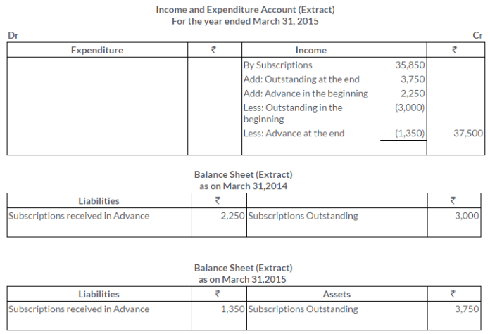 ts-grewal-solutions-class-11-accountancy-chapter-20-financial-statements-of-not-for-profit-organisations-15-2
