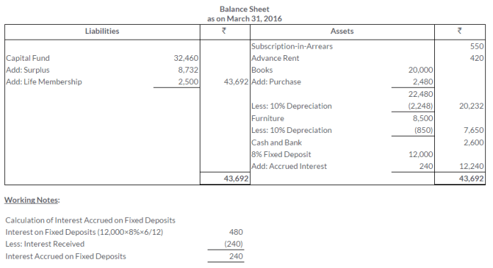 ts-grewal-solutions-class-11-accountancy-chapter-20-financial-statements-of-not-for-profit-organisations-48-3