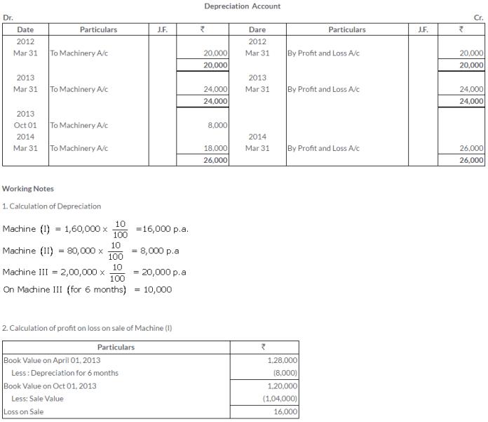 ts-grewal-solutions-class-11-accountancy-chapter-13-depreciation-11-1