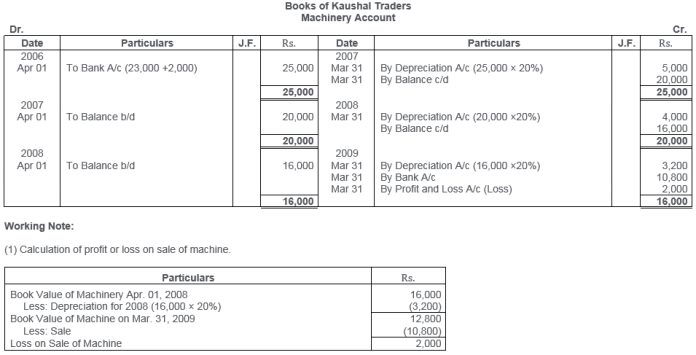 ts-grewal-solutions-class-11-accountancy-chapter-13-depreciation-19