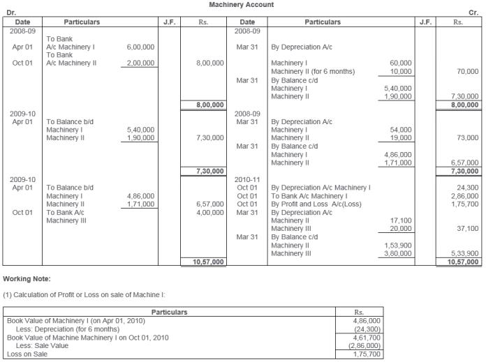 ts-grewal-solutions-class-11-accountancy-chapter-13-depreciation-25