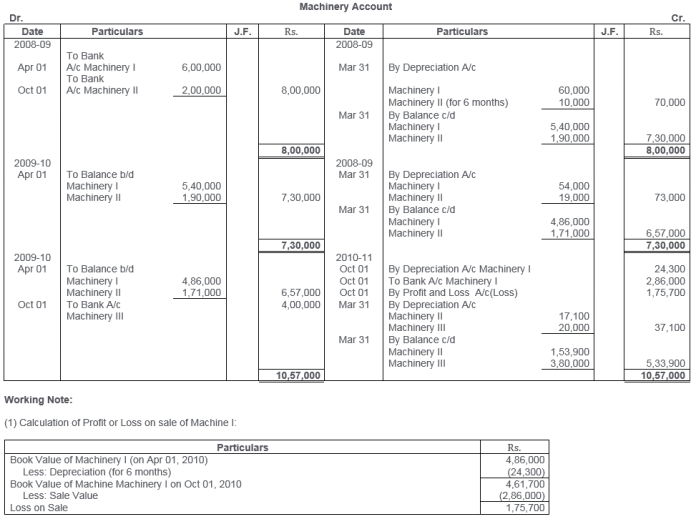 ts-grewal-solutions-class-11-accountancy-chapter-13-depreciation-25