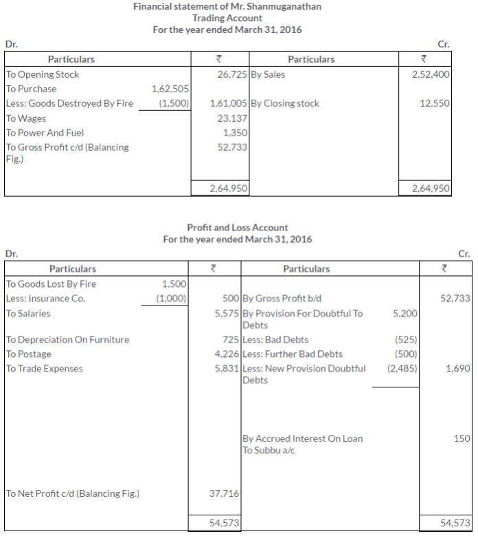 ts-grewal-solutions-class-11-accountancy-chapter-18-adjustments-preparation-financial-statements-28-2