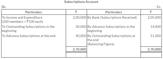 ts-grewal-solutions-class-11-accountancy-chapter-20-financial-statements-of-not-for-profit-organisations-16-2