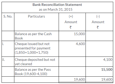 ts-grewal-solutions-class-11-accountancy-chapter-11-bank-reconciliation-statement-3