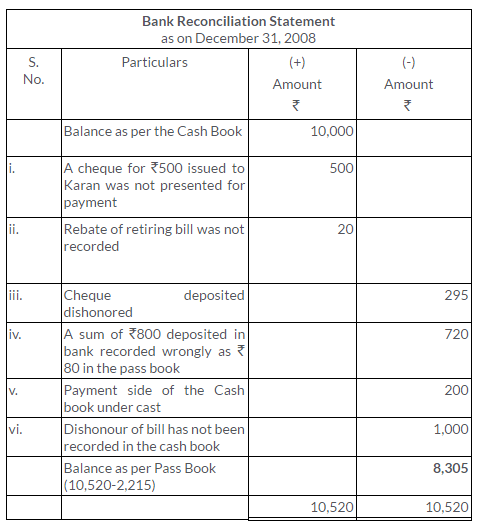 ts-grewal-solutions-class-11-accountancy-chapter-11-bank-reconciliation-statement-9