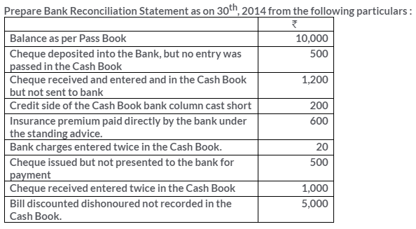 ts-grewal-solutions-class-11-accountancy-chapter-11-bank-reconciliation-statement-12-1