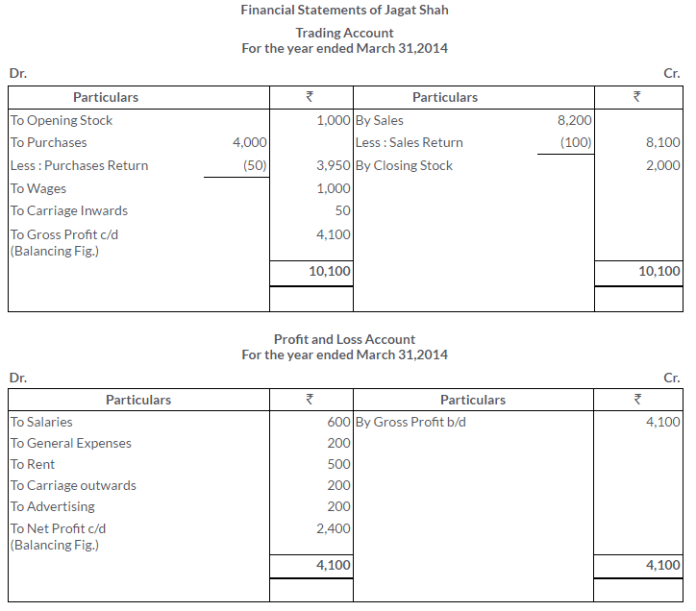ts-grewal-solutions-class-11-accountancy-chapter-17-financial-statements-sole-proprietorship-11-2