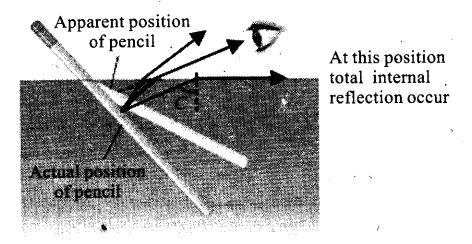 ncert-exemplar-problems-class-12-physics-ray-optics-and-optical-instruments-14
