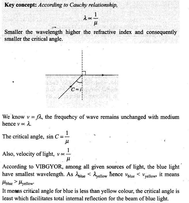 ncert-exemplar-problems-class-12-physics-ray-optics-and-optical-instruments-4