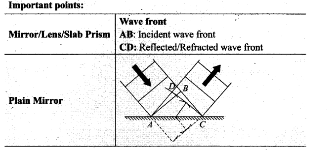 ncert-exemplar-problems-class-12-physics-wave-optics-18