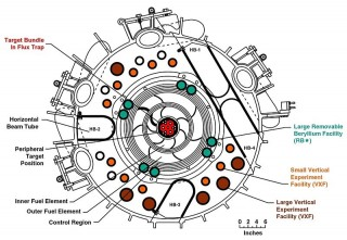 800px-High_Flux_Isotope_Reactor_Core_Cross_Section-320×221