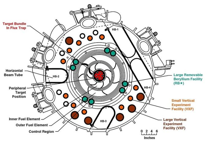 800px-High_Flux_Isotope_Reactor_Core_Cross_Section