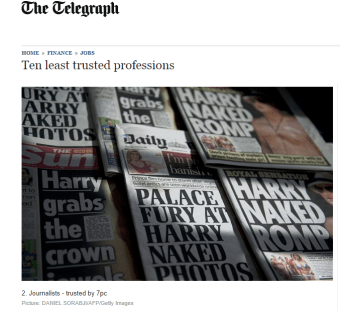 Number One Least trusted profession. Journos tied at 7% with politicians.