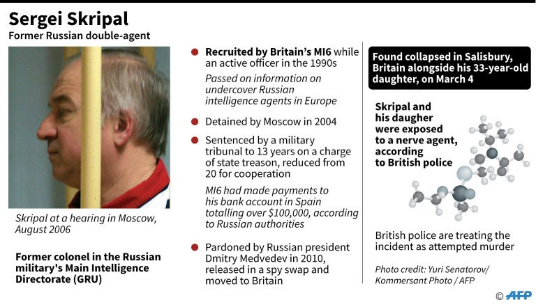 Russia Rejects UK Ultimatum Over Fake Nerve Gas Attack, Followed By Trump Firing Tillerson For Backing This Lie Too