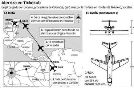 Translated illustration: Landing in Tixkokob A jet with a cargo of cocaine, from Columbia, crashed yesterday morning in the mountains of Tixkokob, Yucatan. 1. Leaves Columbia en route to Cancun. 2. Is detected by radar. 3. Arrives in Cancun, changes course to Yucatan. 4. Low on fuel, crash lands in Tixkokob. The aircraft: Gulfstream 2 Cargo: 132 packages with 25 kilos of cocaine in each one.