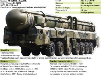 """RussiaDeploys Mobile ICBM's To """"Fail Safe"""" PointsAsWest Begins """"False Flag"""" Attack InSyria"""