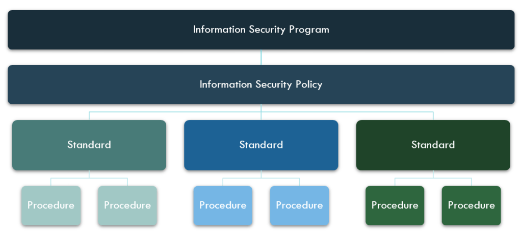 Infosec From Scratch  Part Two  Get With The Program  Structure