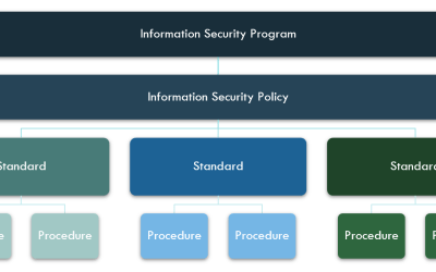 InfoSec from Scratch, Part Two: Get with the Program (Structure)