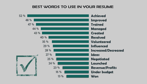 Resume Tips Verbs Resume Power Verbs With Synonyms Imgur  Power Words For Resumes