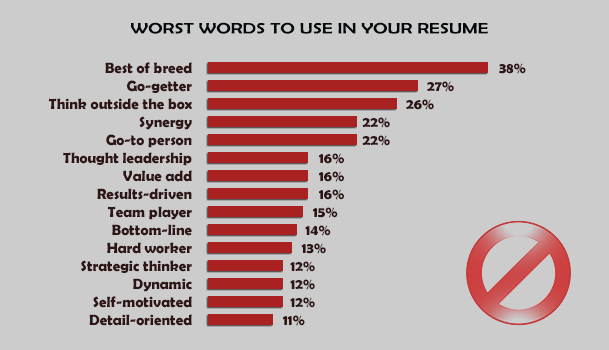 Resumes Words To Use. Strong Words To Use On Your Resume Best