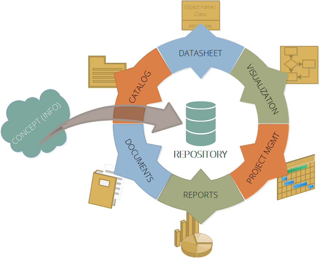 Role of CASE tools in software development
