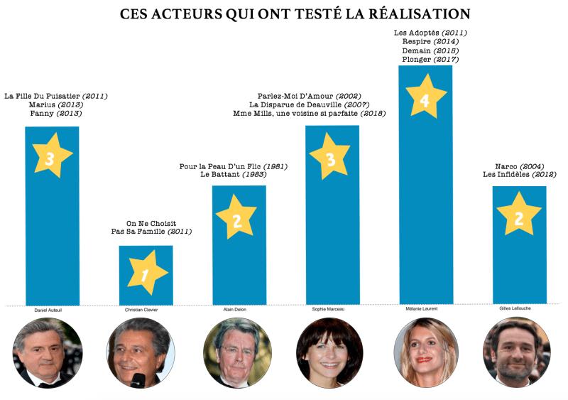 infographie acteurs réalisateurs