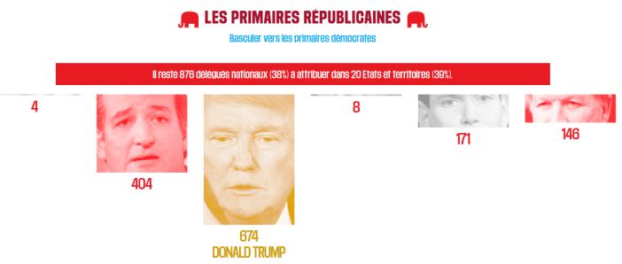 Libération se charge de tenir les comptes dans la course à la primaire.