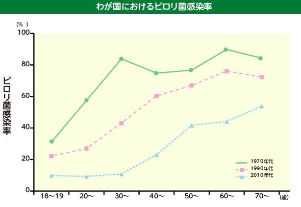 国内の年代別ピロリ菌感染率