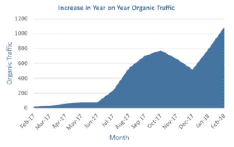 adventureTURF organic traffic increase graph